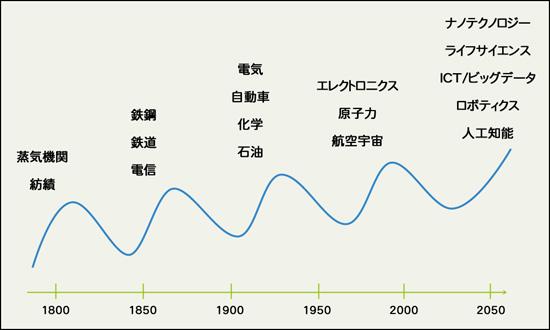 コンドラチェフの波